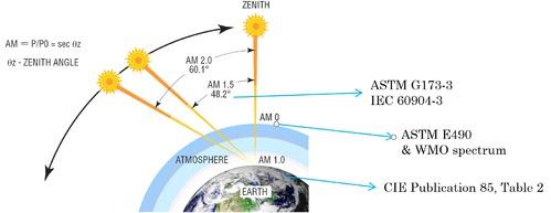 大氣質量Air Mass (AM)