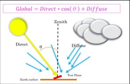 AM1.5G與AM1.5D