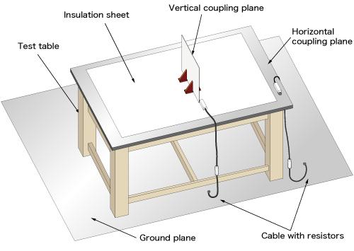 靜電測試環境