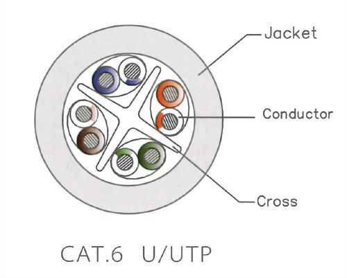 CAT.6