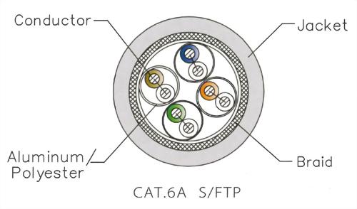 CAT.6A