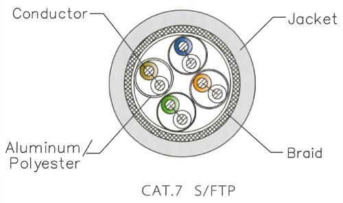CAT.7A