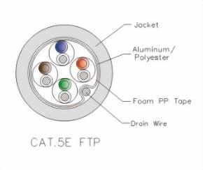 LAN CABLE Solid/Stranded Non Plenum/Plenum (CMP)