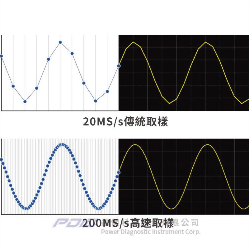 多通道高速暫態波形記錄器