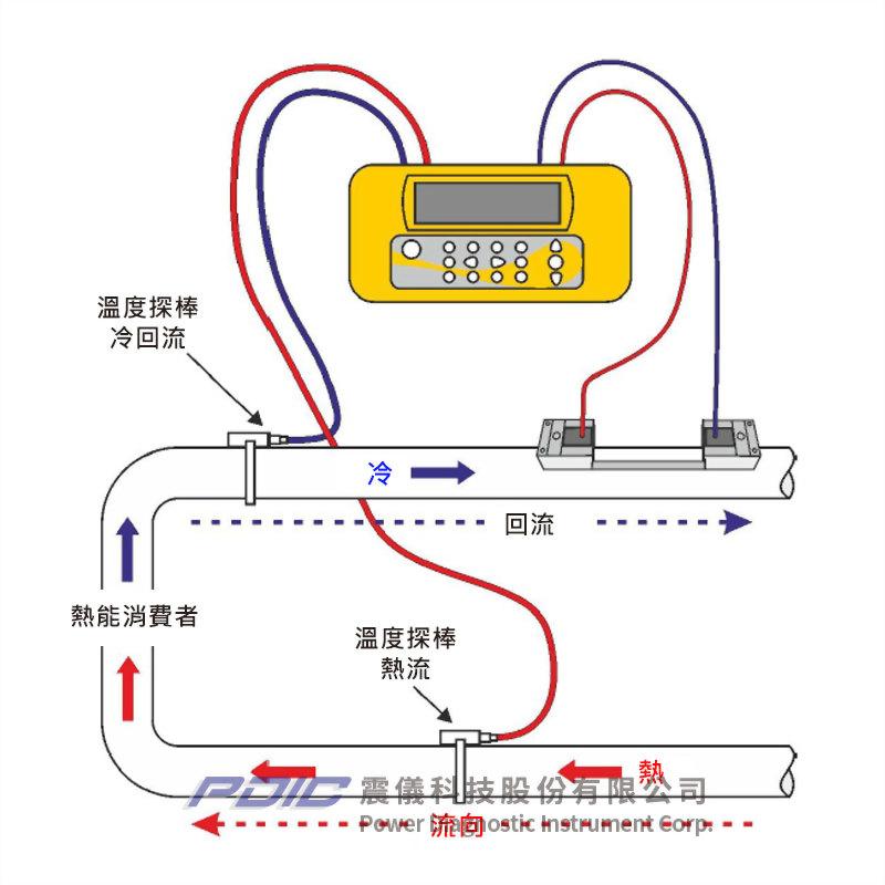 攜帶式夾管型時差式超音波流量計/熱能錶