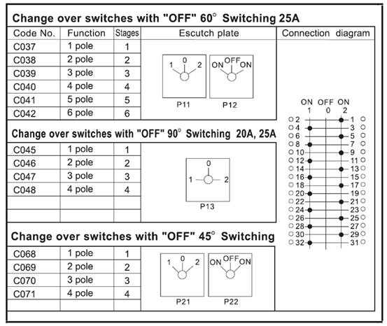 25A 轉換開關 1-0-2 (60度)
