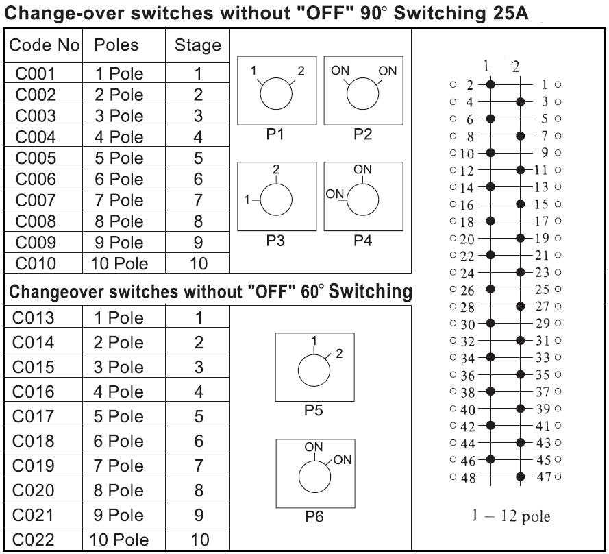 25A 轉換開關 1-2(90度)