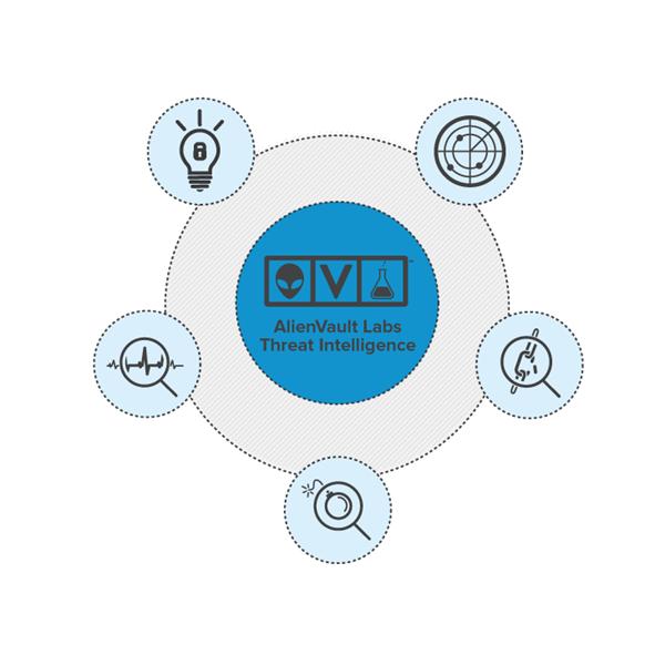 AlienVault 資安稽核整合平台