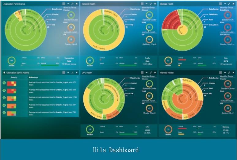 Uila 虛擬化數據中心效能監控