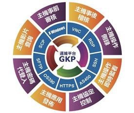 運維管理平台 GateKeeper