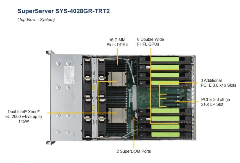 SuperServer 4028GR-TRT2