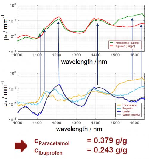 材料UV-VIS-IR分光光度計