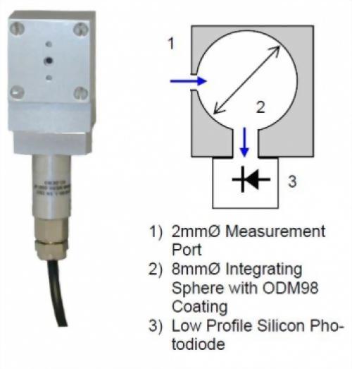 雷射功率感測器