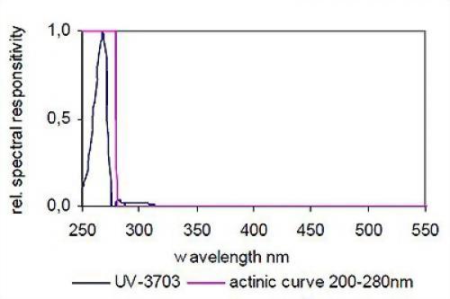 UV-C光輻射照度感測器
