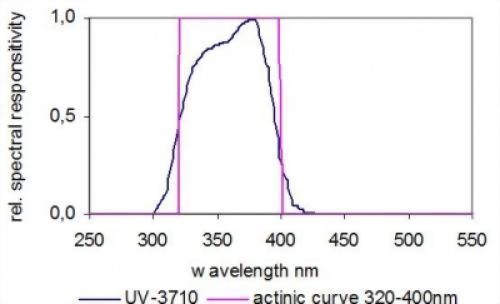 UV-A光輻射照度感測器