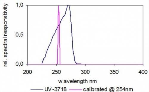 UV-C 254光輻射照度感測器