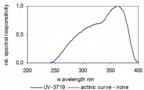 UV光輻射照度感測器