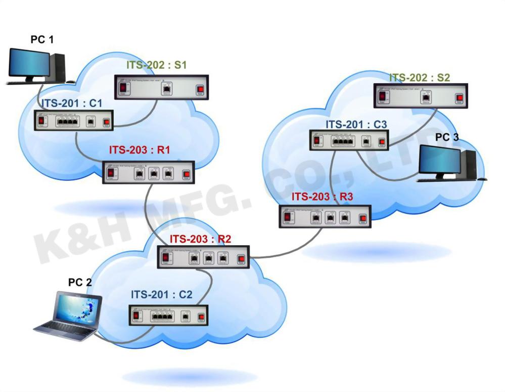 Serie ITS-200 Sistema de Capacitación IPv6