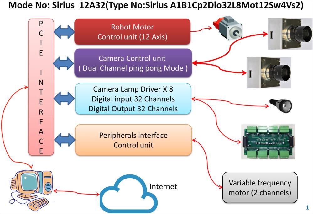 Sirius 12A32