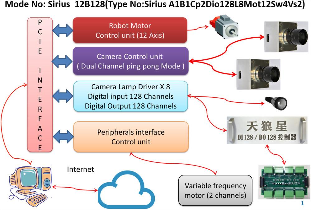 Sirius  12B128