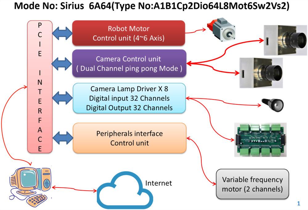Sirius 6A64