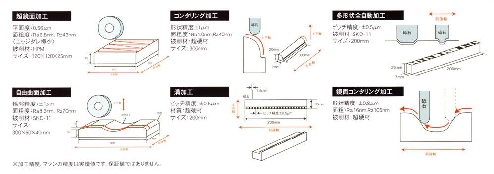 次微米級成形平面研磨機 SGC series