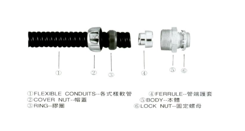 APN 防水軟管、P型管夾、電管管夾、電管管夾、電管角鐵、槽鐵、防爆管件、電管管件、電管、電線導管、接頭、電管配件、穿線盒、電管管件、電管