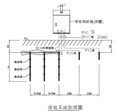 關於接地電阻量測