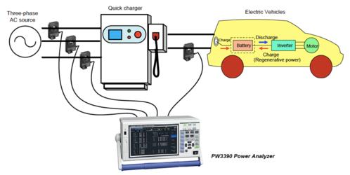 量測電動汽車(EV)高速充電器的效率