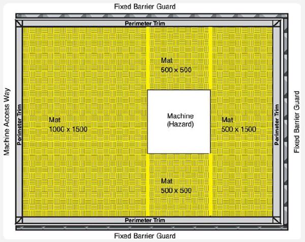 440F 系列 安全地墊