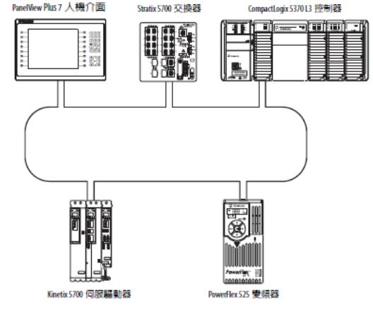 1769 CompactLogix 5370 控制器