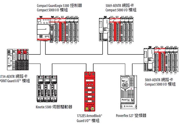 5069-L3 系列 CompactLogix 5380 控制器