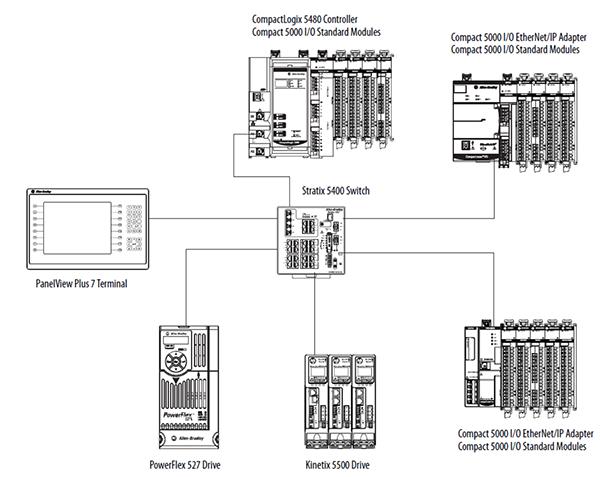 5069-L4 系列 CompactLogix 5480控制器