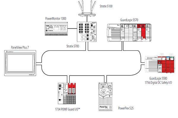 ControlLogix 5570控制器