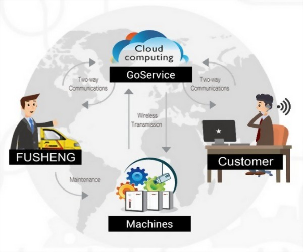 GoService IoT 智能即時服務系統