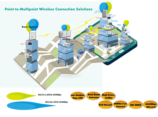 Outdoor 11ac CPE