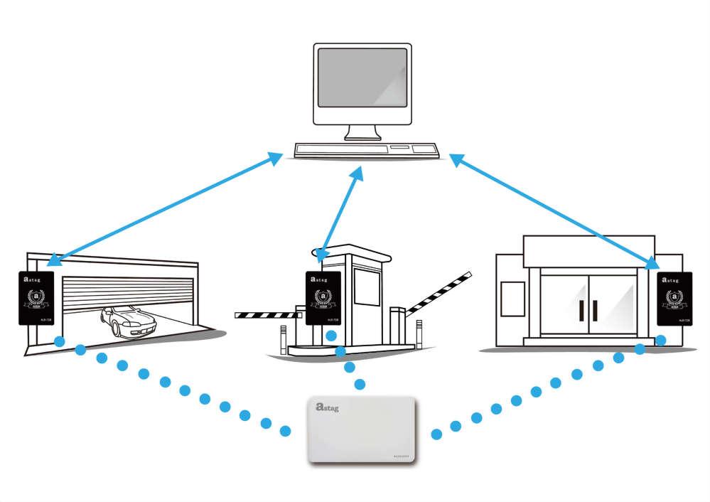 RFID active reader