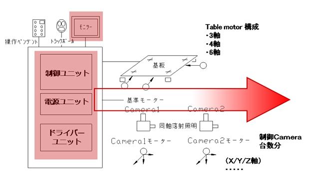 液晶面板設備-新型畫像處理裝置-印刷機畫像對位系統