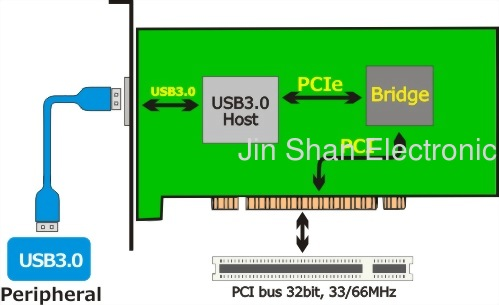 USB3.0 to PCI