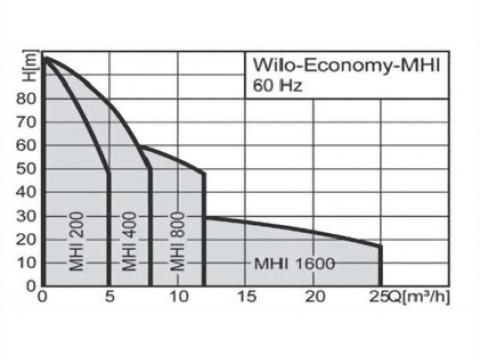 正益泵浦工業 - 臥式多段不銹鋼離心泵浦-牙口製造商、臥式多段不銹鋼離心泵浦廠商推薦