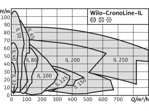 正益泵浦工業 - 立式管線型IN-LINE離心泵-法蘭口製造商推薦
