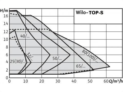 正益泵浦工業 - IN-LINE 無軸封熱水循環泵浦-牙口或法蘭口製造商