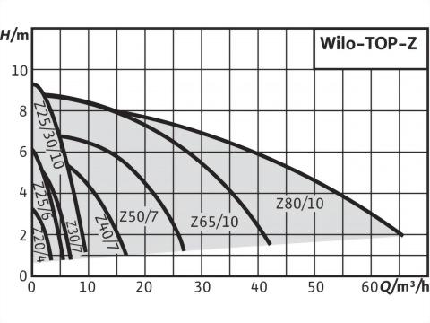 正益泵浦工業 - IN-LINE 無軸封熱水循環泵浦-法蘭口製造商、無軸封熱水循環泵浦廠商推薦