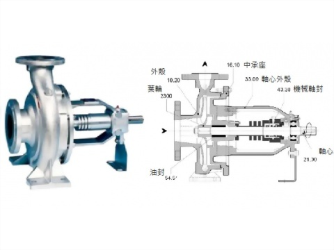 正益泵浦工業 - 350℃聯軸式熱油泵-法蘭口製造商、350℃聯軸式熱油泵-法蘭口廠商推薦