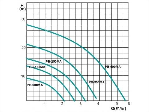 正益泵浦工業 - 流量型加壓機組製造商、流量型加壓機組廠商推薦